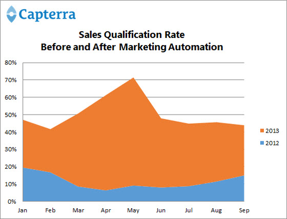 Marketing Automation - Results