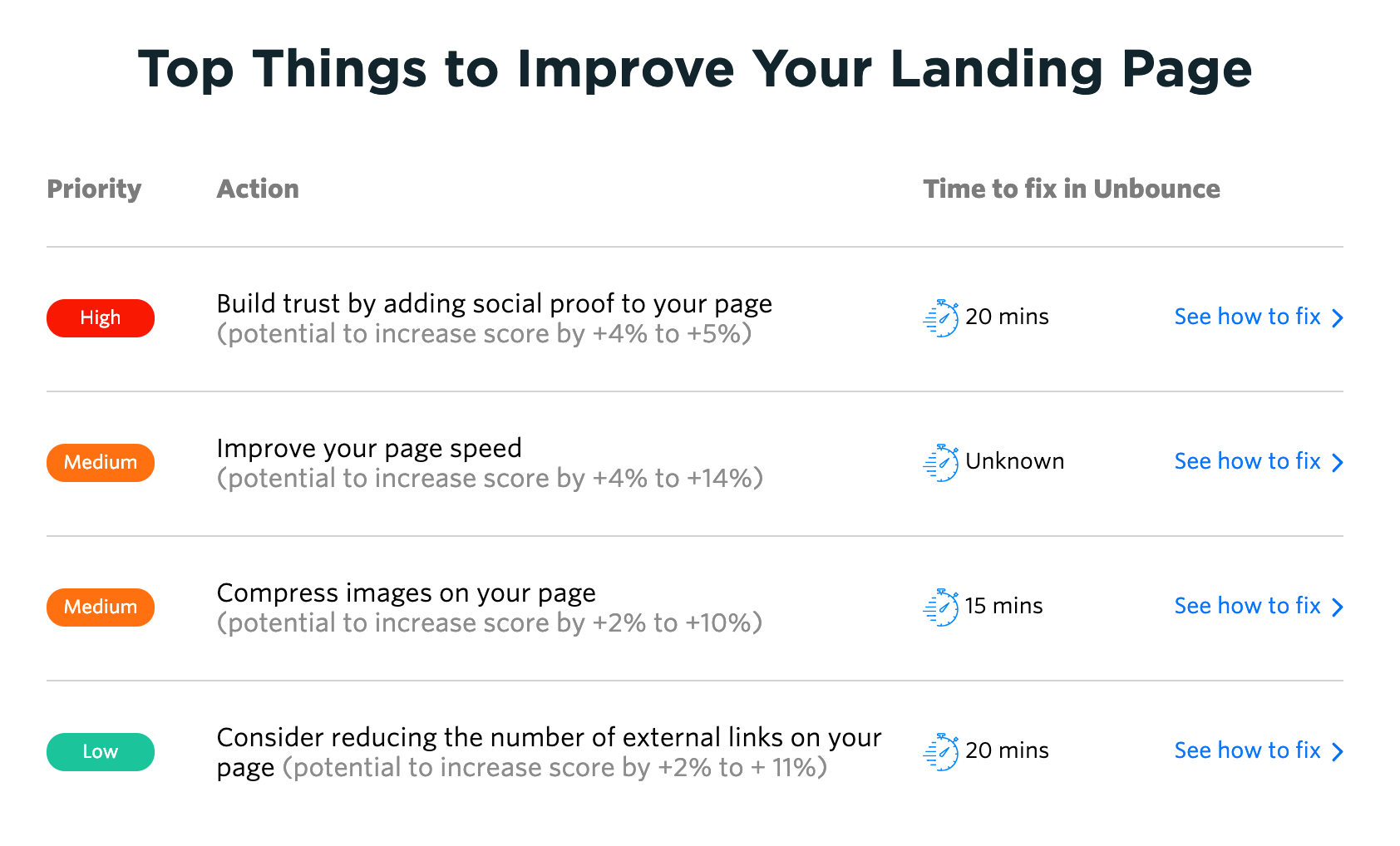 Unbounce Landing Page Analyzer - Results