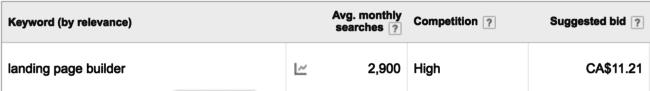 Google keyword example