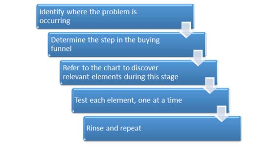 What Every Conversion Rate Optimization Strategy is Missing steps