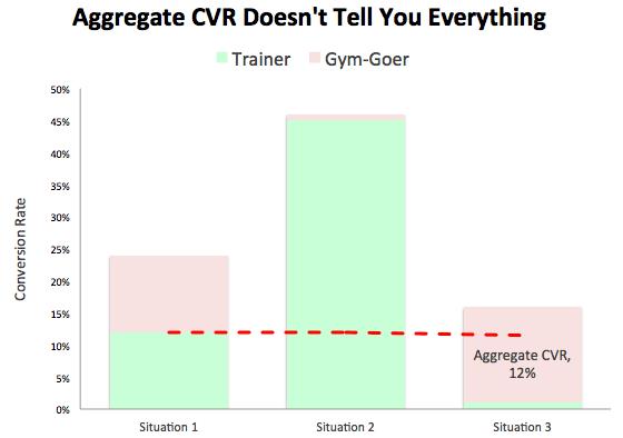 A/B testing: aggregate CVR graph