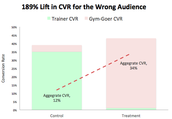 A/B testing: lift in CVR for wrong audience graph