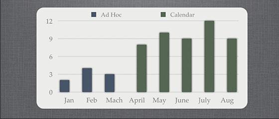 ad-hoc-vs-ab-testing-calendar