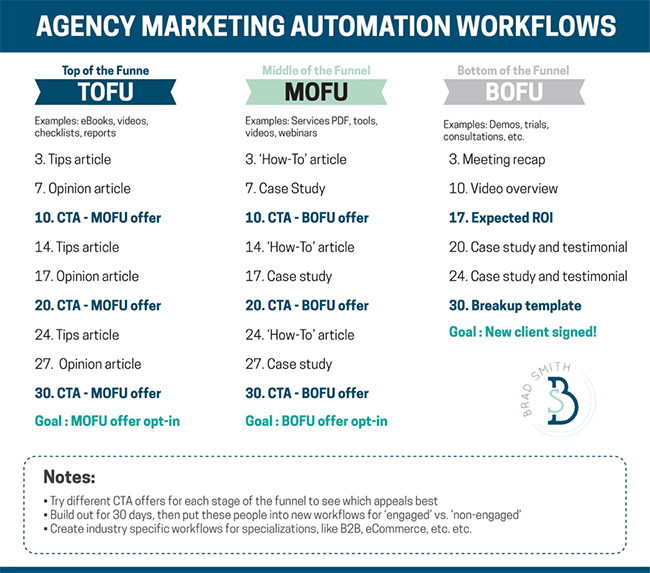 Sample automation email workflows