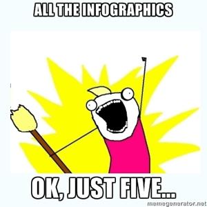 top 5 conversion optimization infographics of 2012