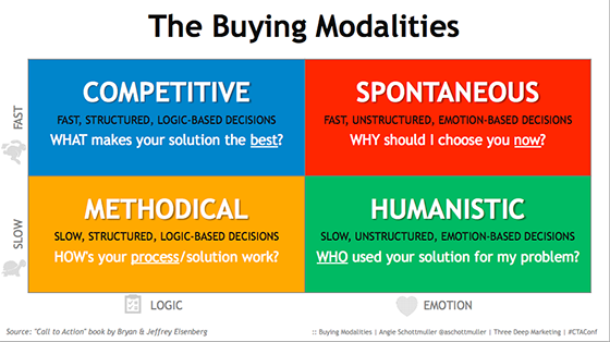 angie-schottmuler-buying-modalities
