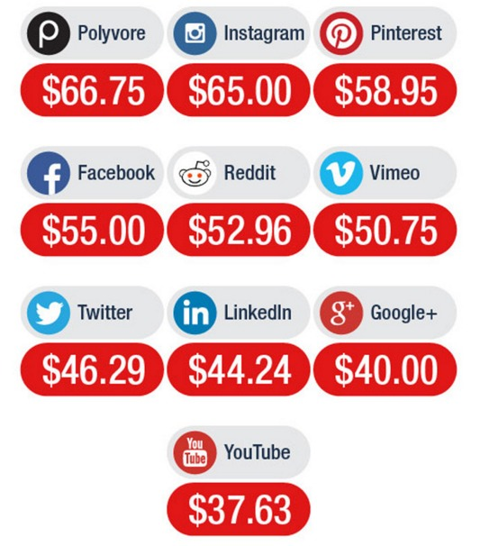 Average ecomm order value for social channels