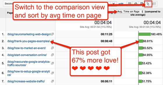 Blog post ideas: Average time on page