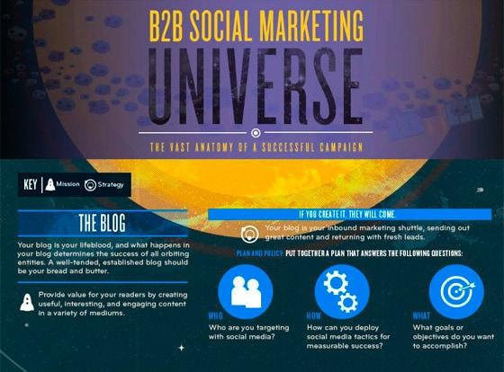 The B2B social media universe