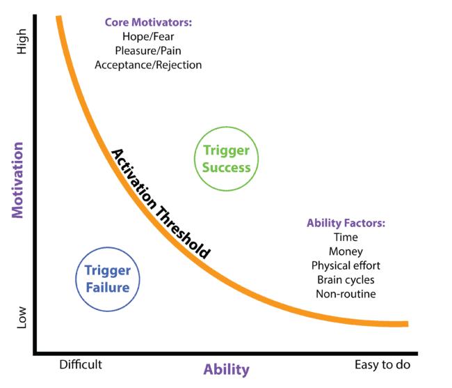 Modelo de comportamiento de usuarios de BJ Fogg