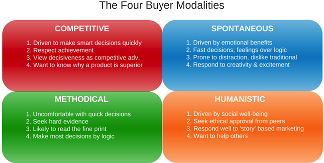 buyer-modalities