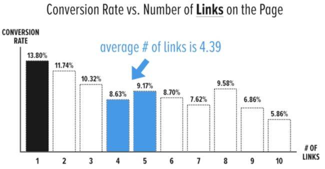 como afecta el numero de enlaces en una página web a la conversión