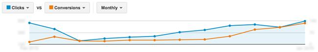 Adwords clicks vs. conversions graph