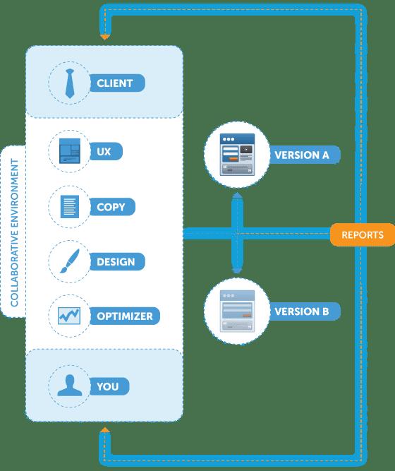 collaborative landing page optimization process