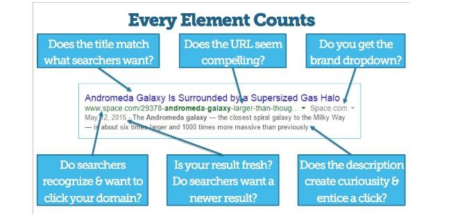 content-elements