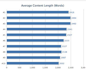 content-hacker-length