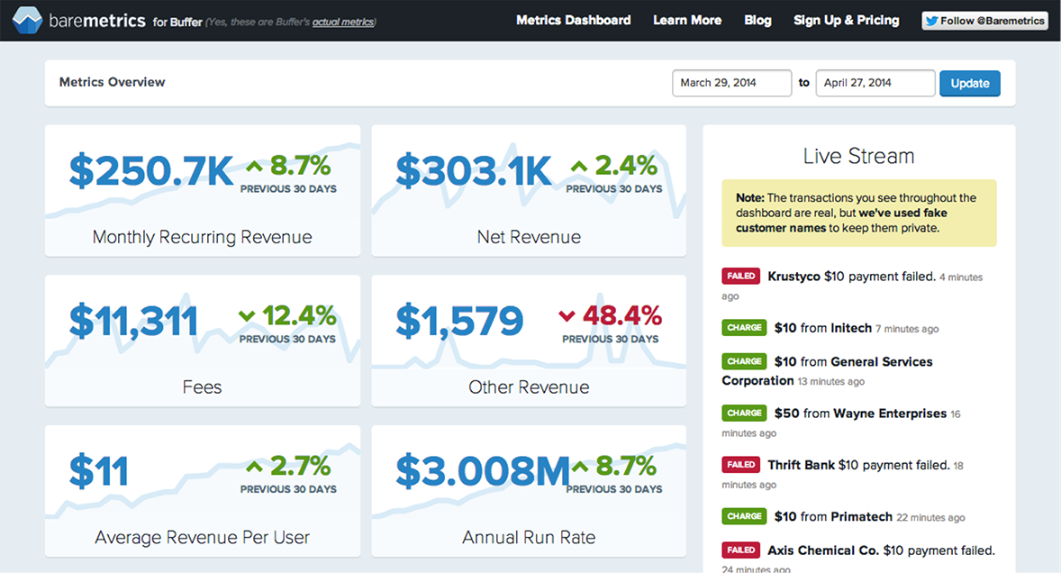 Content marketing: Buffer finance metrics