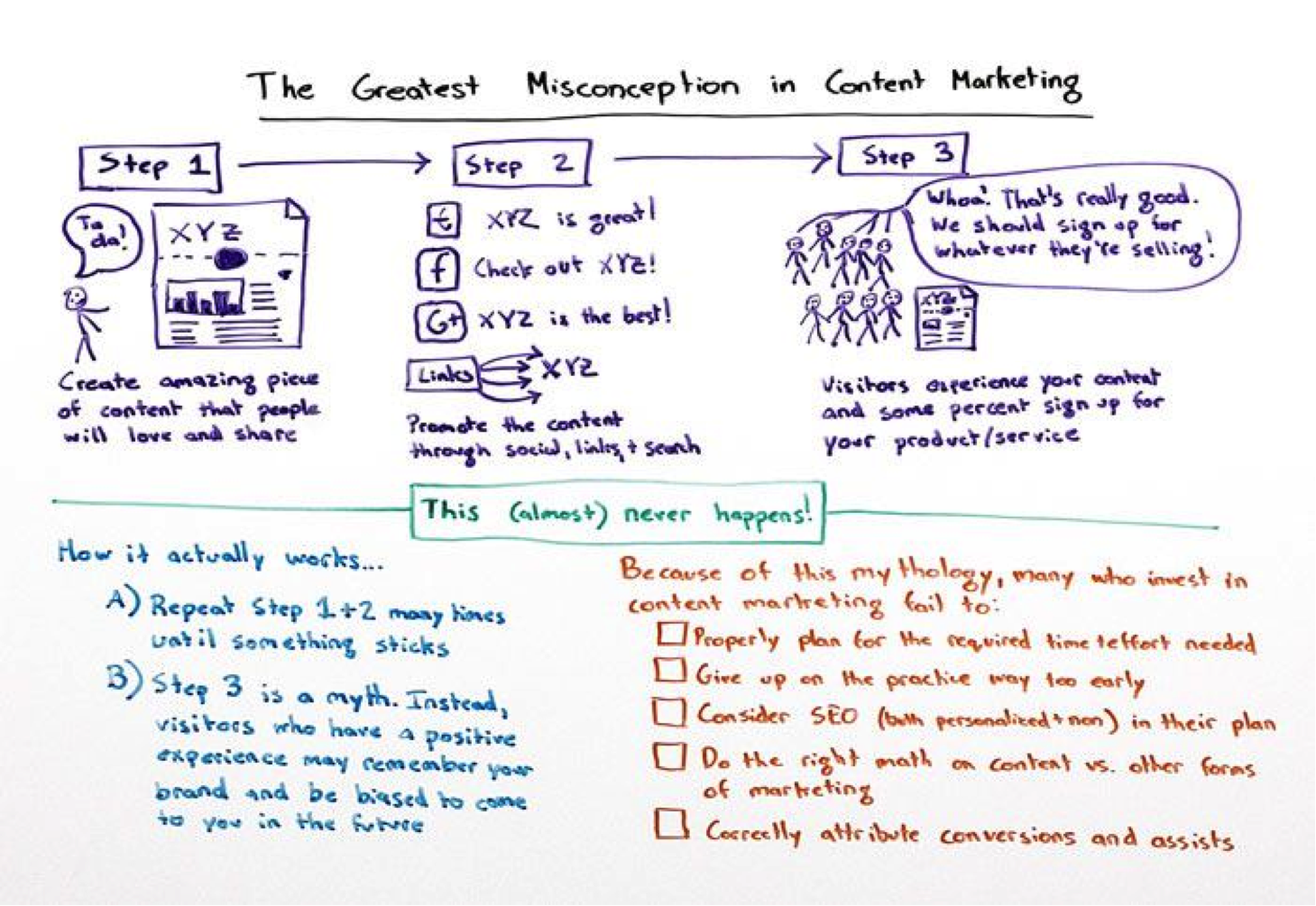 Content marketing's greatest misconception