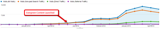 Content Marketing: Moz evergreen traffic graph