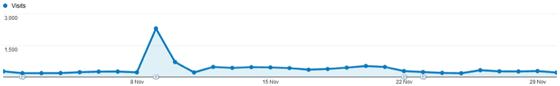 Content Marketing: Moz traffic graph