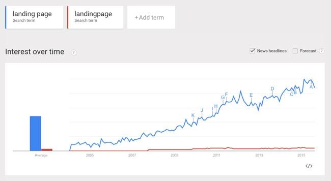 Content Marketing Tools: Google Trends