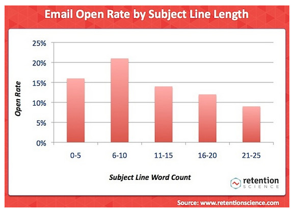 conversion-email-open-chart