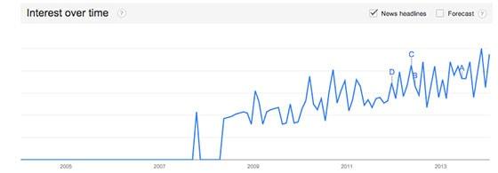 conversion-optimization-graph