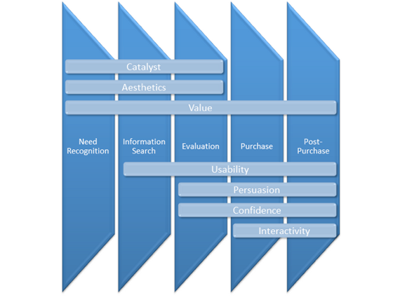 conversion rate optimization testing framework