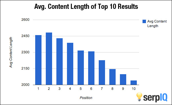 Conversion: Serp IQ Chart
