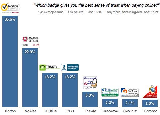 Conversion: Trust badges