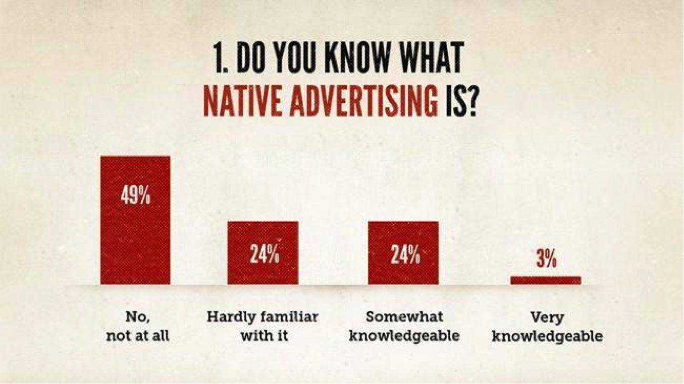 Native Advertising: Copyblogger Graph