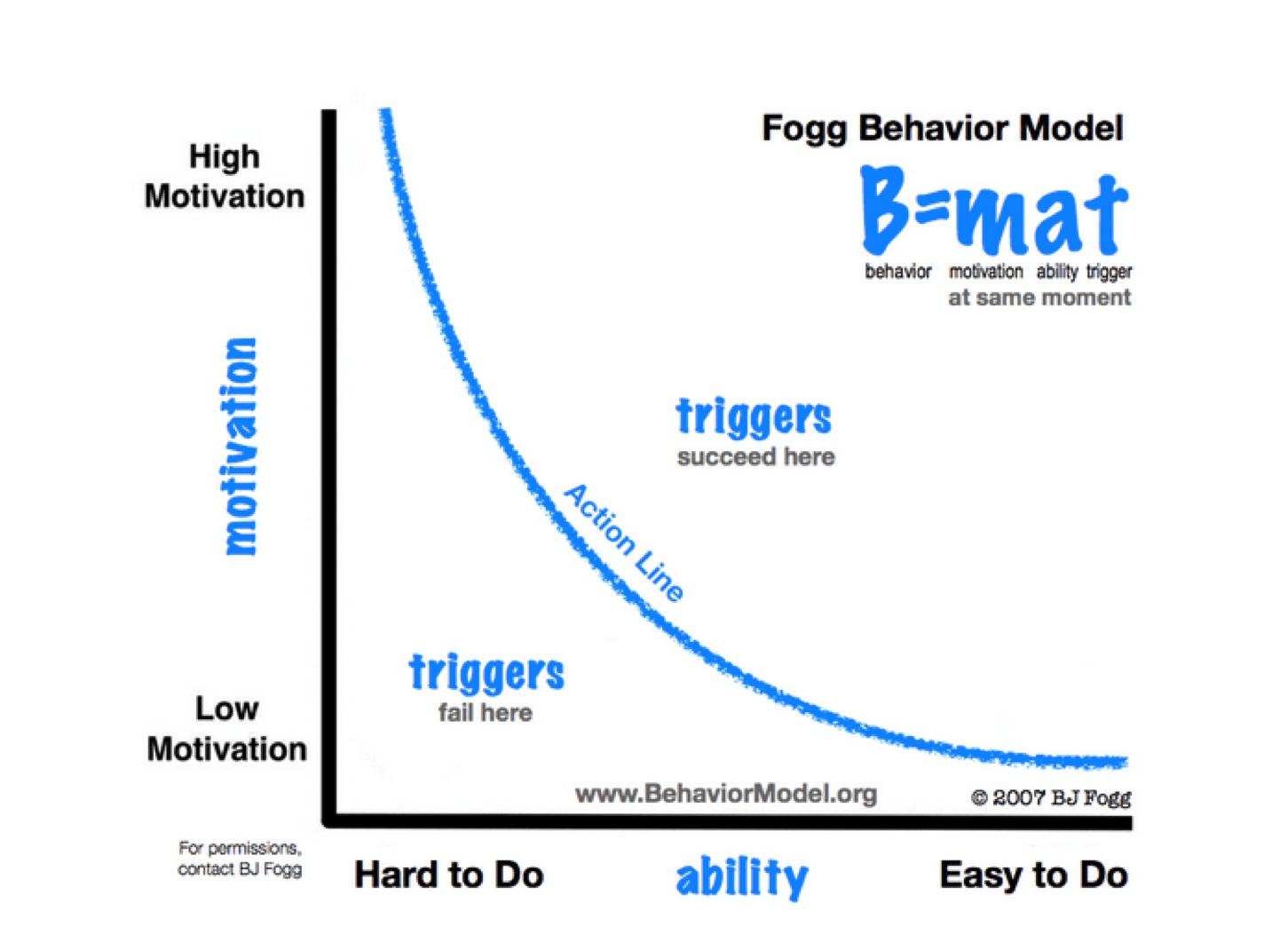 Copywriting: Fogg Model Graph