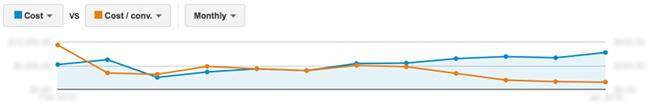 Cost per conversion graph