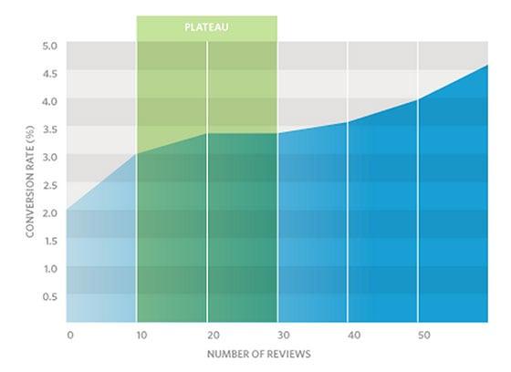Customer Reviews Impact Conversions