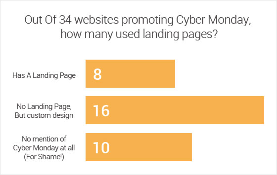 cyber-monday-landing-pages