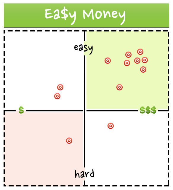 easy-money