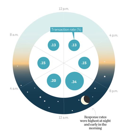 E-Mail-Klickraten: Adweek Infographic über E-Mail-Auslieferungen