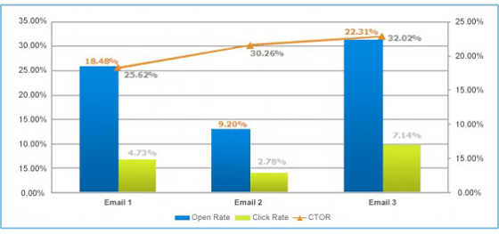 Email Marketing: Clickthrough Open Rate Chart