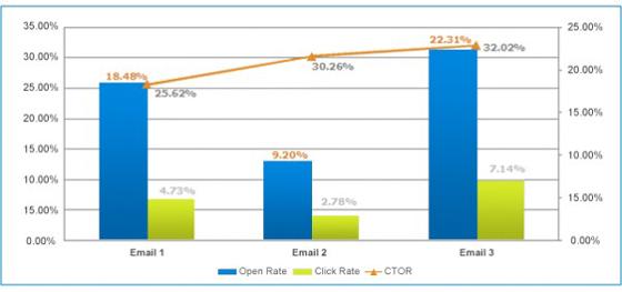 E-Mail-Marketing: Tabelle mit Öffnungsraten