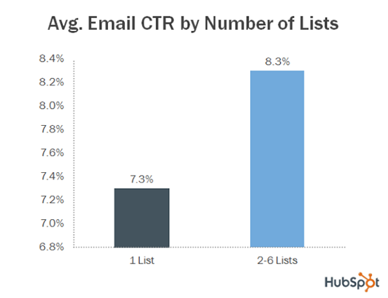 Increase email CTRs by segmenting your lists