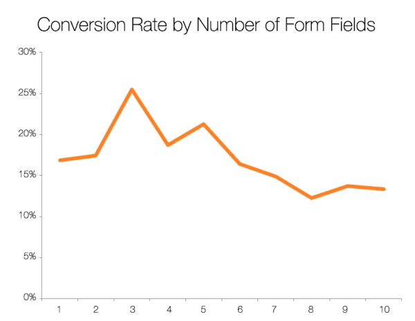 Graph Showing Conversion Rates Going Down as Number of Form Fields Goes Up