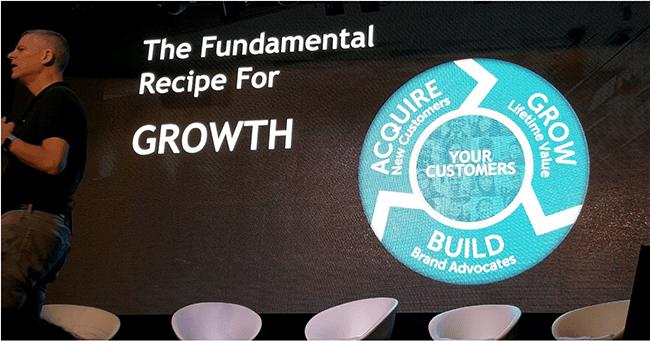 fundamental-recipe-for-growth