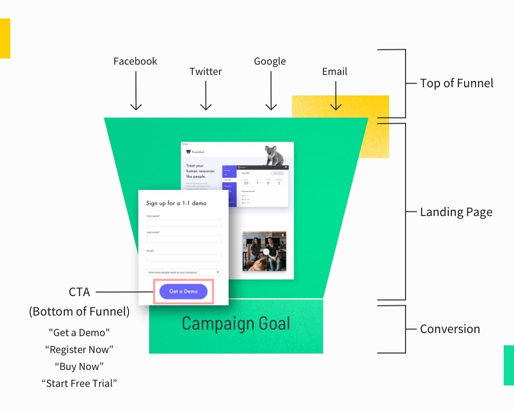 Diagram of a marketing funnel that includes a cta