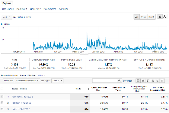 google-analytics-campaigns-conversions-edit