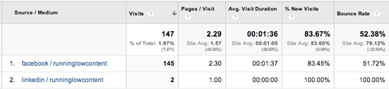 google analytics linkedin ads