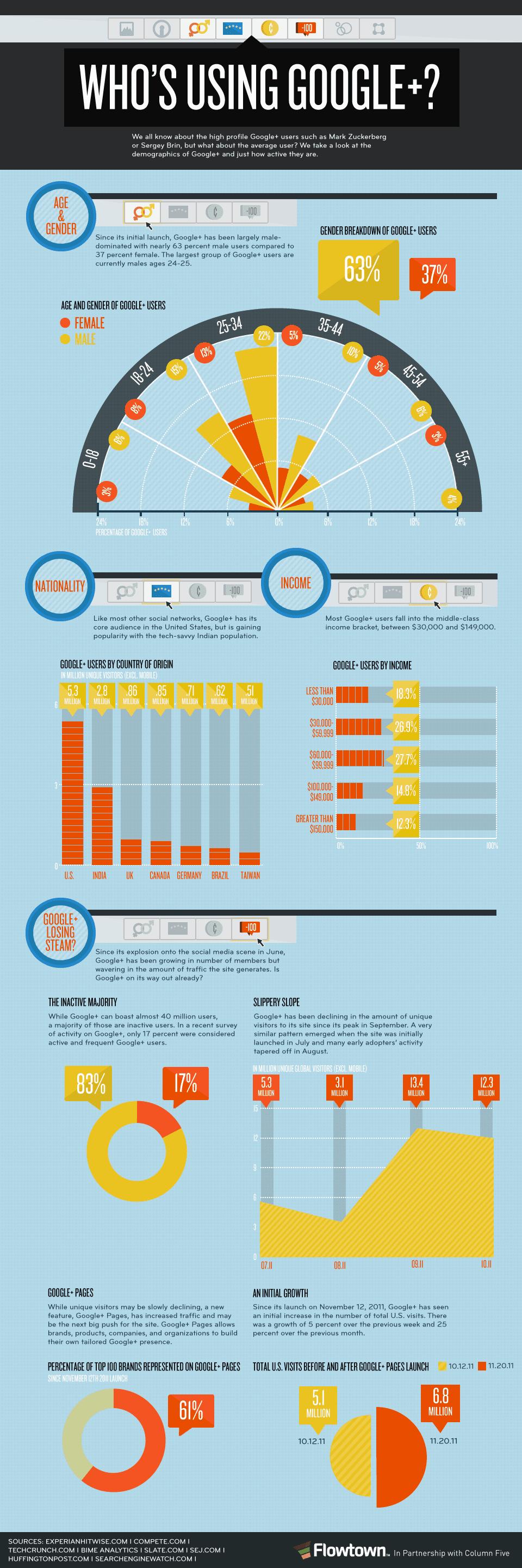 Google Plus Infographic - Who Uses Google+