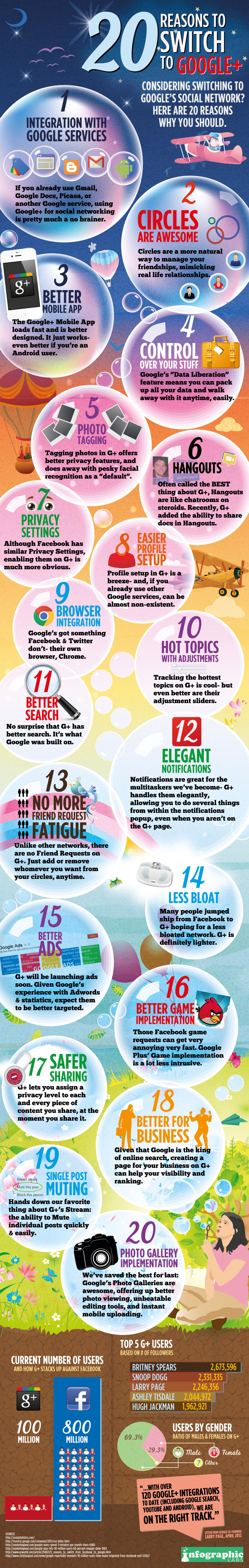 Google Plus Infographic - 20 Questions