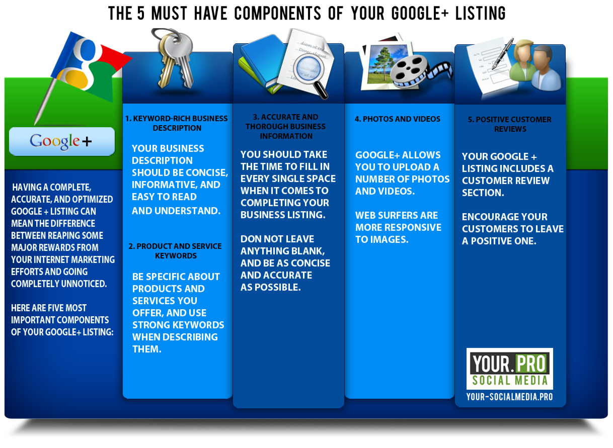 Google Plus Infographics 5 Must Haves