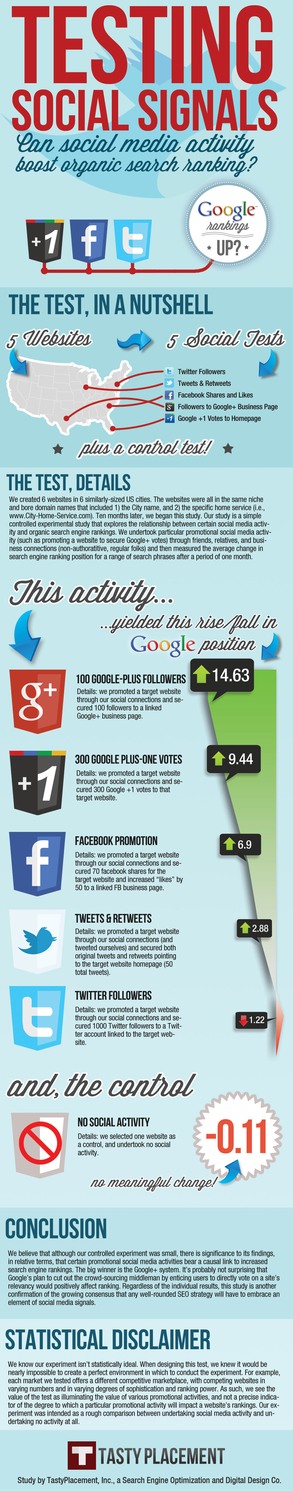 Google Plus Infographic Testing Social Signals