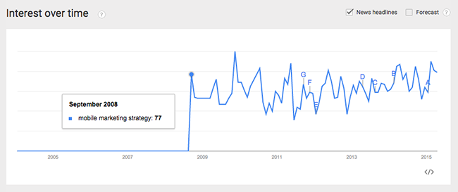 google-trends-mobile-marketing-strategy